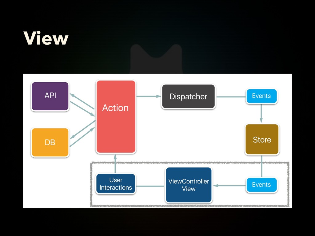View Action Dispatcher User Interactions API DB...