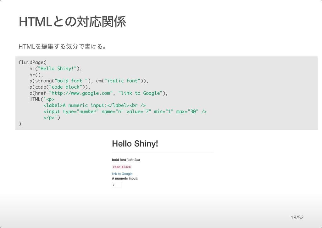"HTMLとの対応関係 HTMLを編集する気分で書ける。 fluidPage( h1(""Hell..."