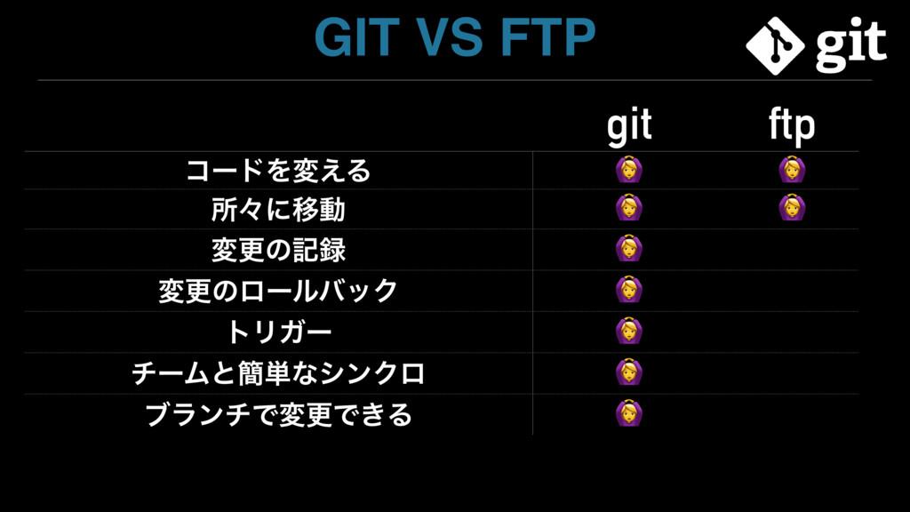 GIT VS FTP git ftp ίʔυΛม͑Δ   ॴʑʹҠಈ   มߋͷه  มߋͷ...