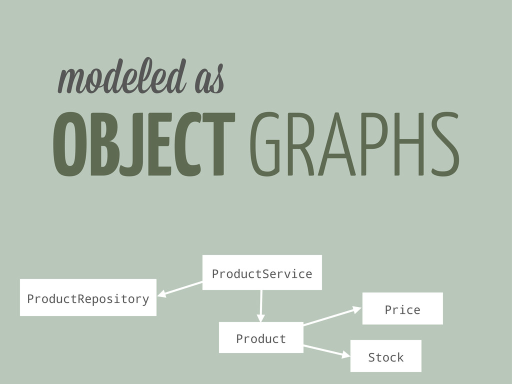 OBJECT GRAPHS modeled a Product Price Stock Pro...