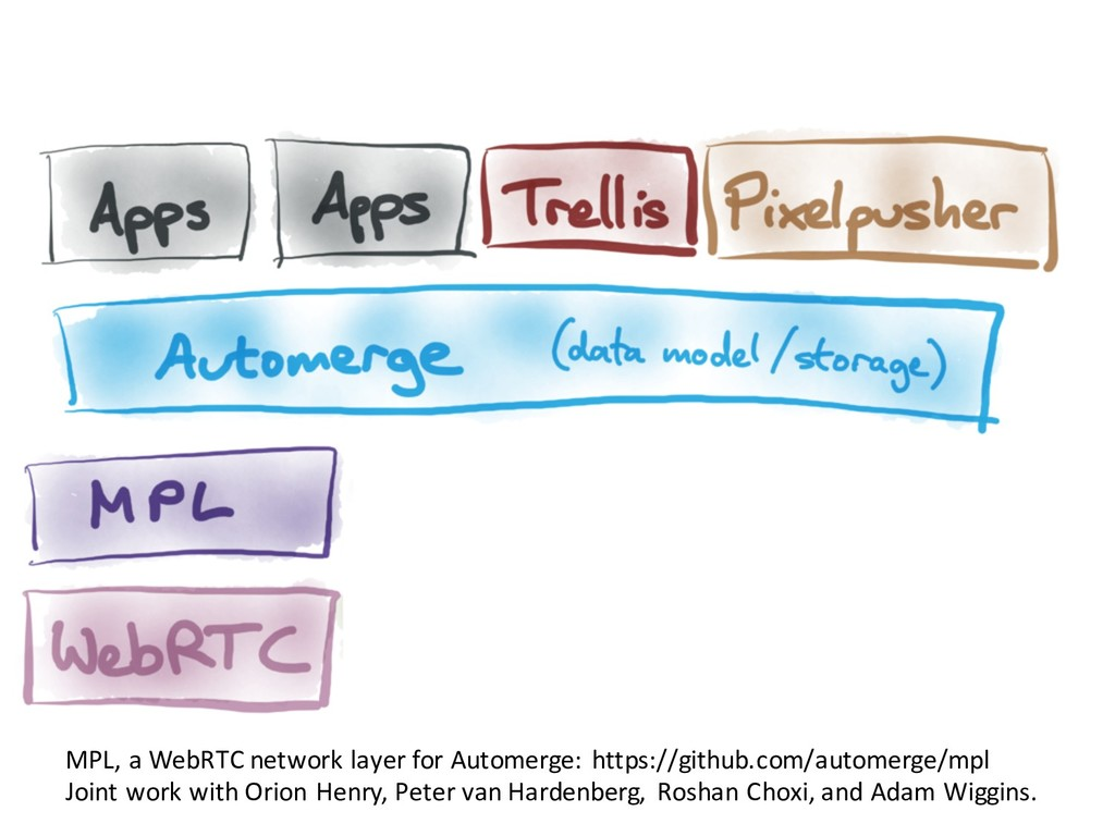 MPL, a WebRTC network layer for Automerge: http...
