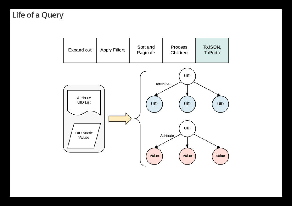 Life of a Query