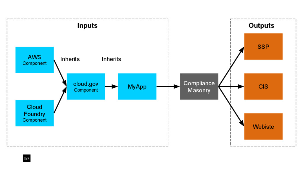 MyApp cloud.gov Component AWS Component Cloud F...