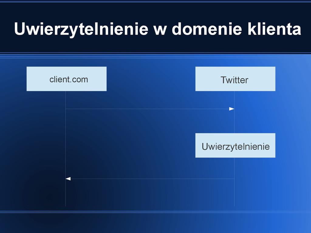Uwierzytelnienie w domenie klienta client.com T...