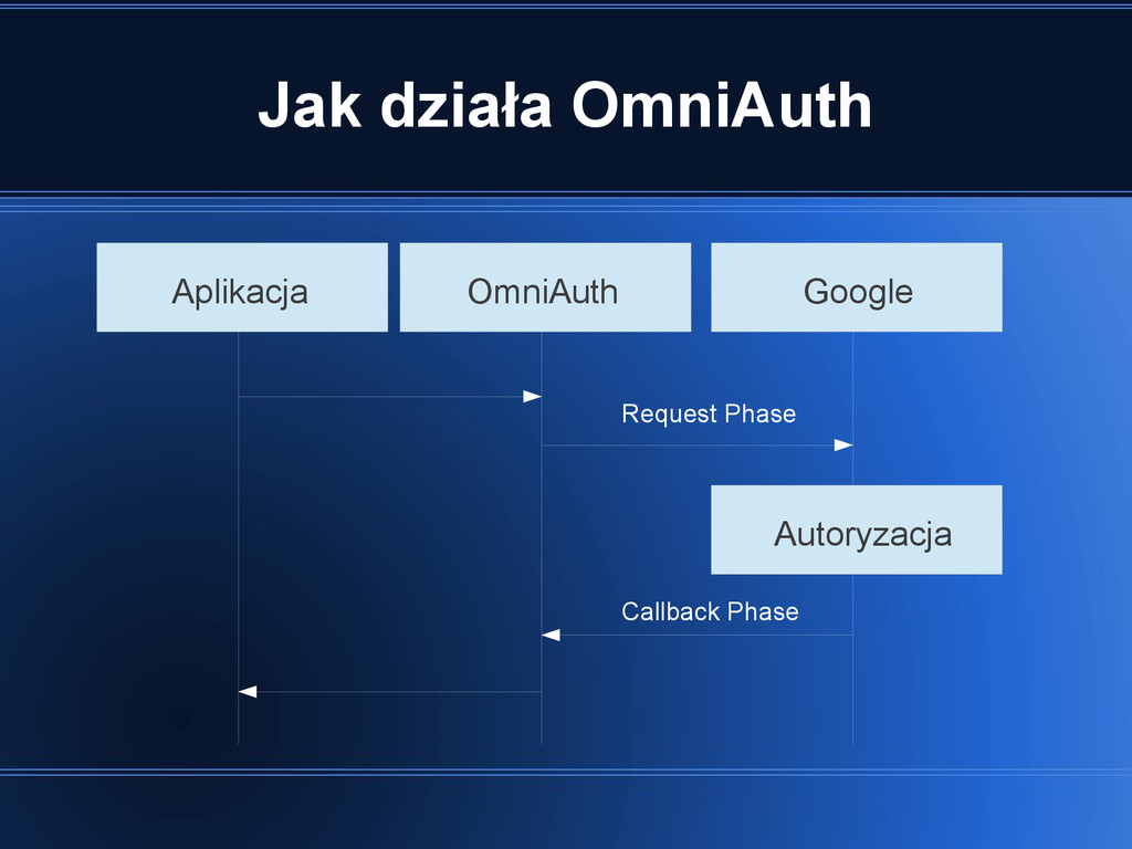 Jak działa OmniAuth Aplikacja OmniAuth Google A...