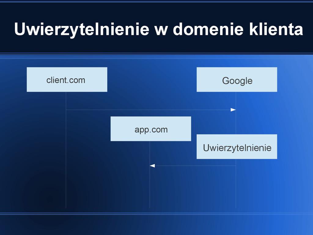 Uwierzytelnienie w domenie klienta client.com a...