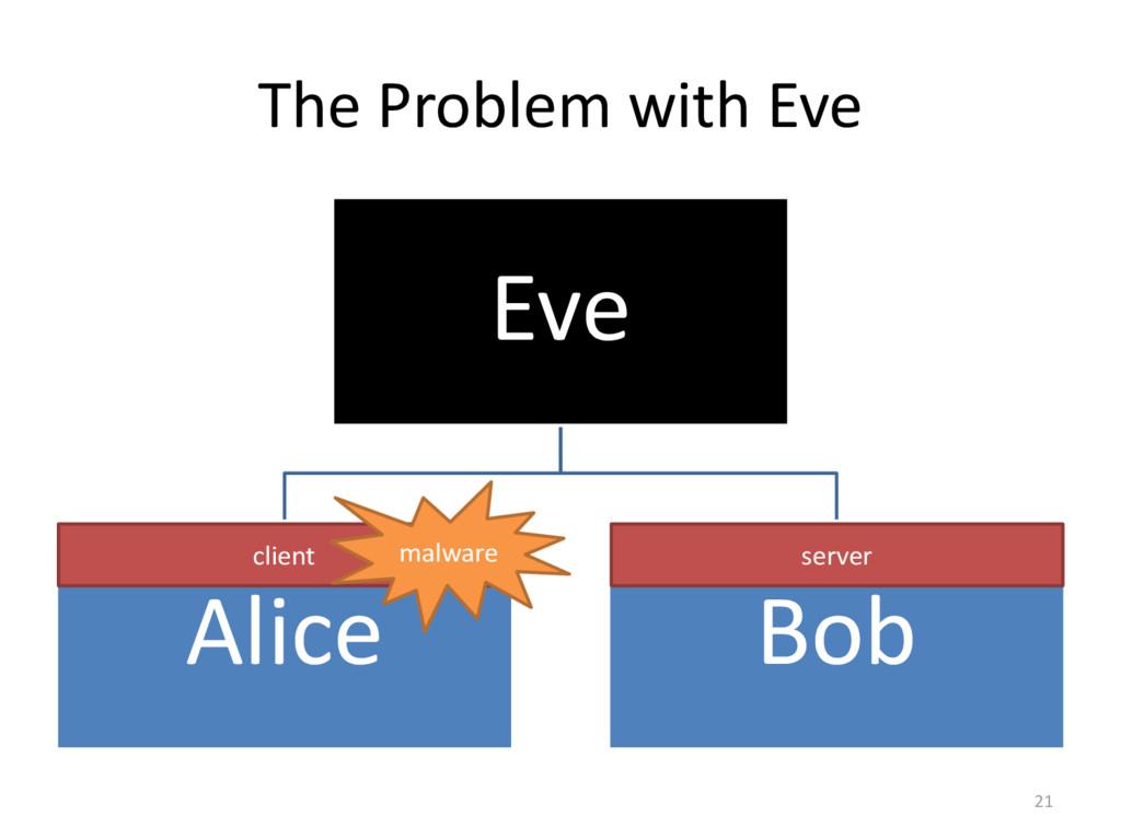 The Problem with Eve Eve Alice Bob 21 client se...