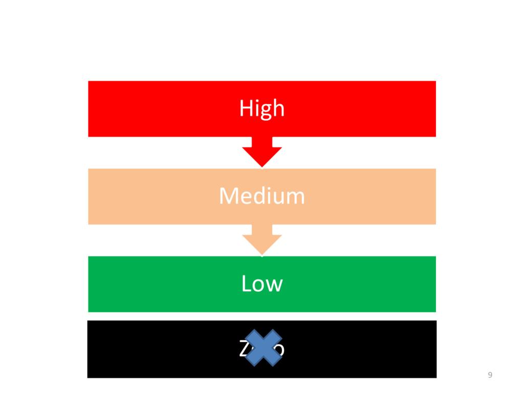 Low Medium High Zero 9