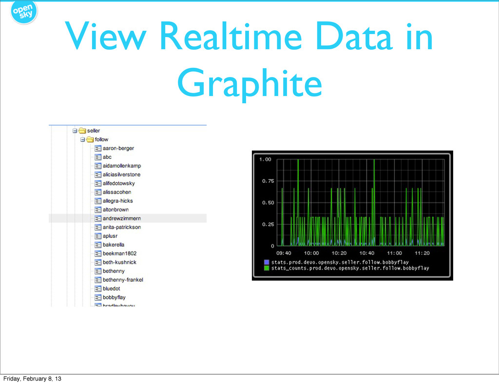 View Realtime Data in Graphite Friday, February...