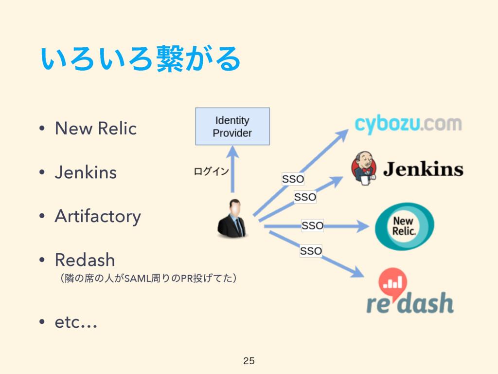 ͍Ζ͍Ζܨ͕Δ • New Relic • Jenkins • Artifactory • R...