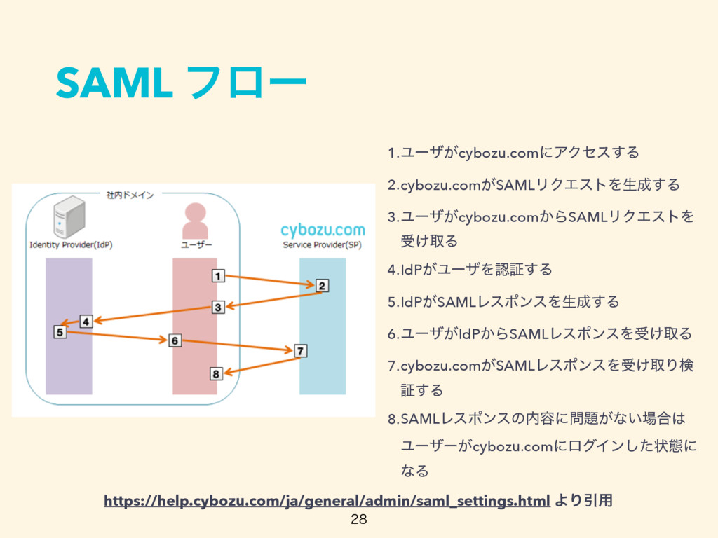 SAML ϑϩʔ 1.Ϣʔβ͕cybozu.comʹΞΫηε͢Δ 2.cybozu.com͕S...
