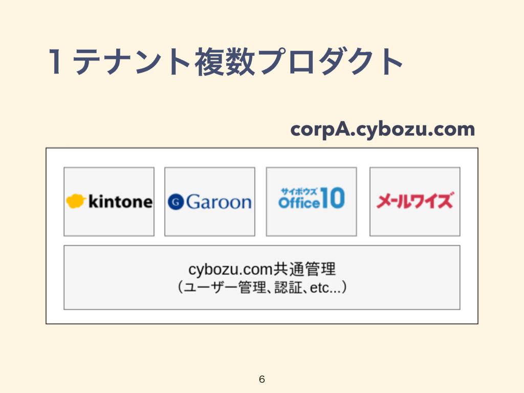 ̍ςφϯτෳϓϩμΫτ  corpA.cybozu.com