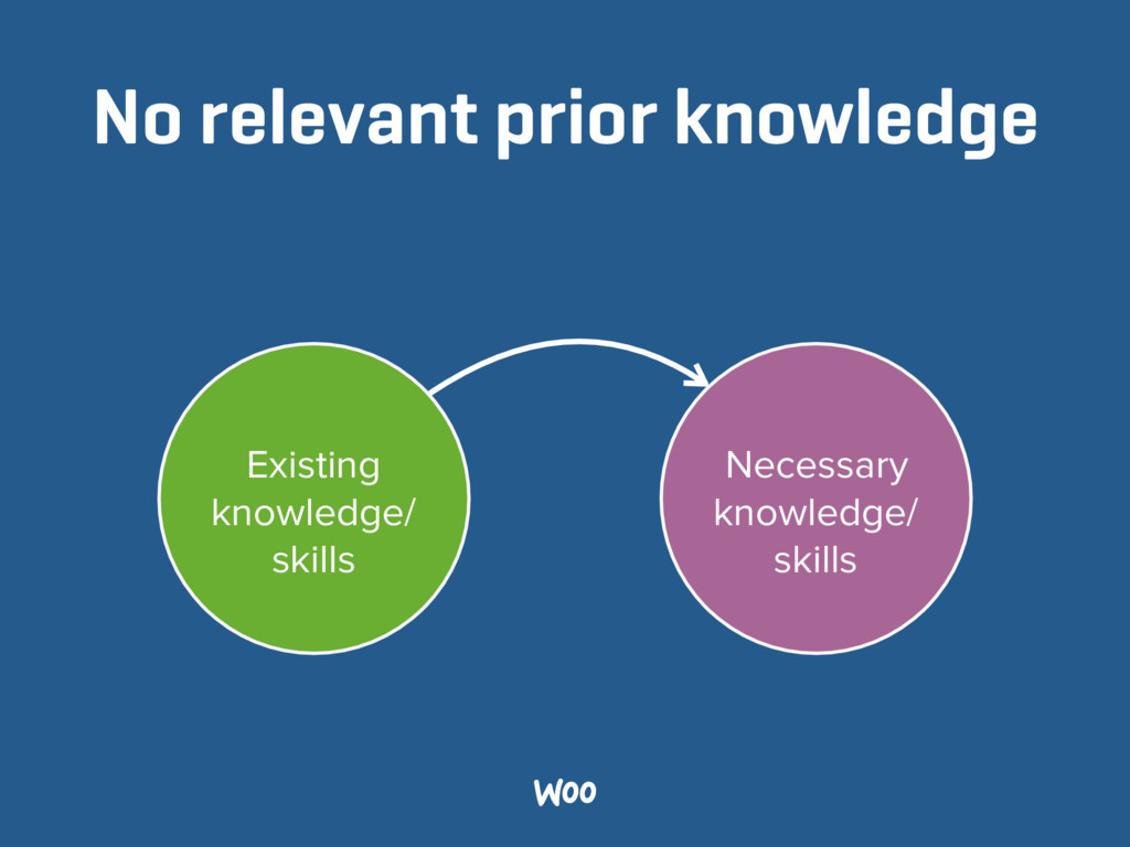 No relevant prior knowledge Existing knowledge/...