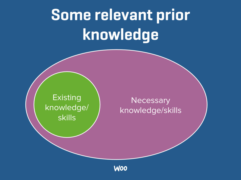 Necessary  knowledge/skills Some relevant prio...