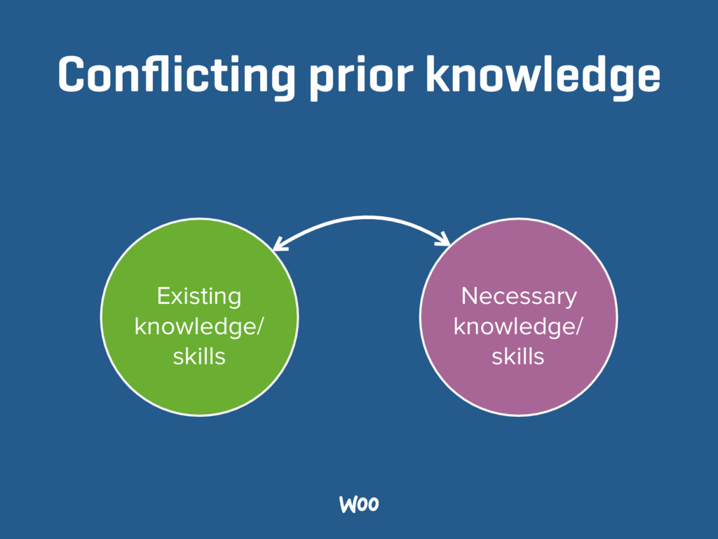 Conflicting prior knowledge Existing knowledge/ ...
