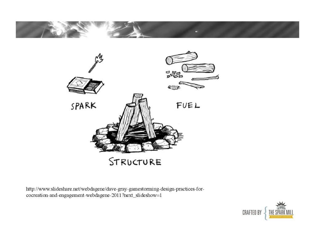 http://www.slideshare.net/webdagene/dave-gray-g...