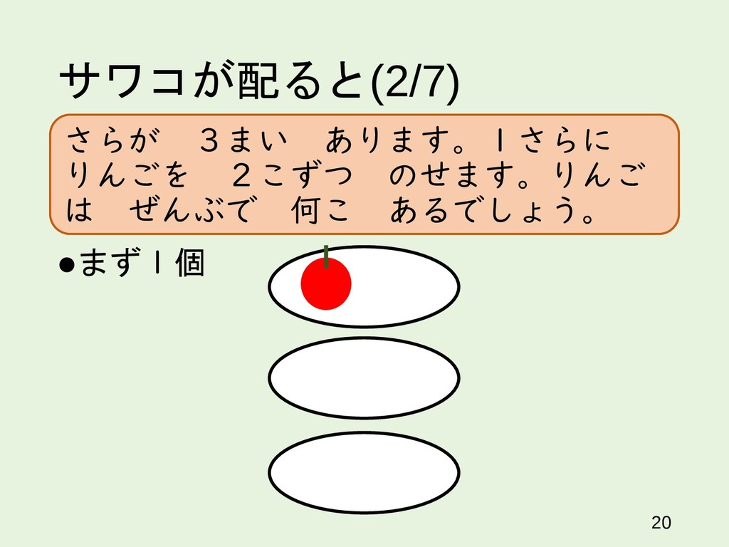サワコが配ると(2/7) 20 まず1個 さらが 3まい あります。1さらに りんごを 2こ...