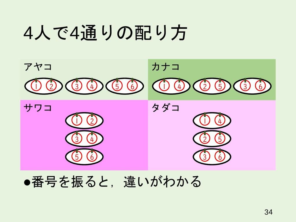 4人で4通りの配り方 番号を振ると,違いがわかる 34 サワコ タダコ 1 2 3 4 5 ...