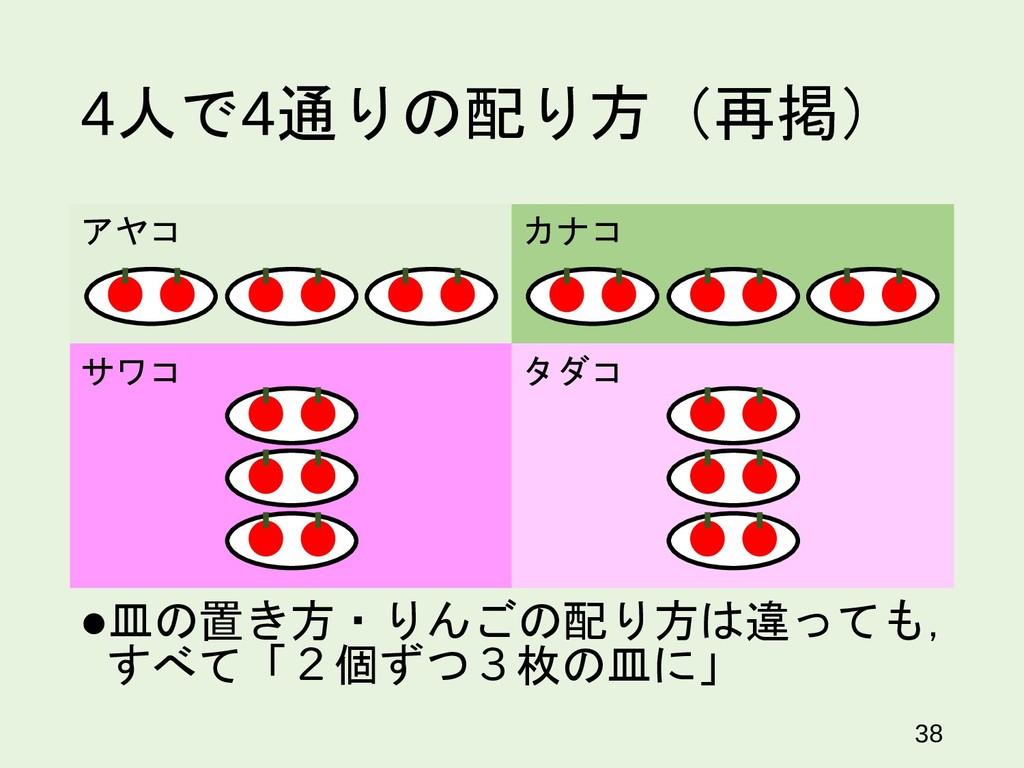 4人で4通りの配り方(再掲) 皿の置き方・りんごの配り方は違っても, すべて「2個ずつ3枚の...