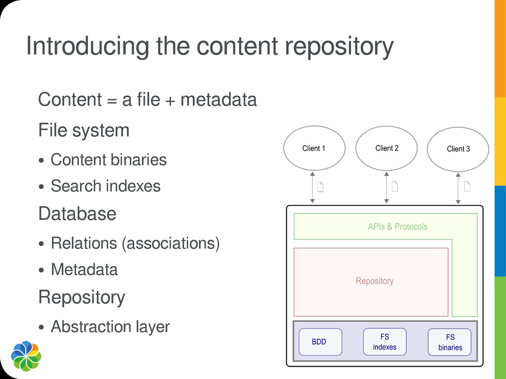 Introducing the content repository Content = a ...