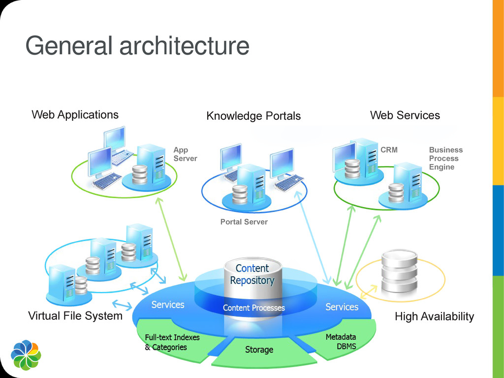 General architecture Web Applications Knowledge...