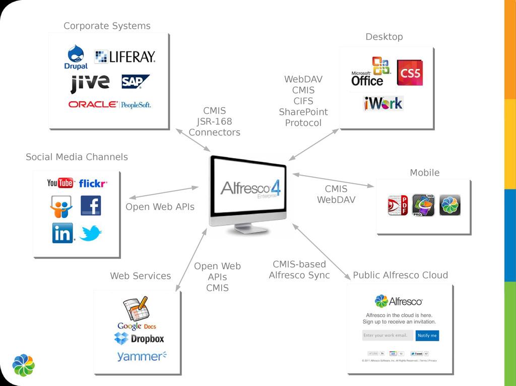 Desktop Mobile Social Media Channels Web Servic...