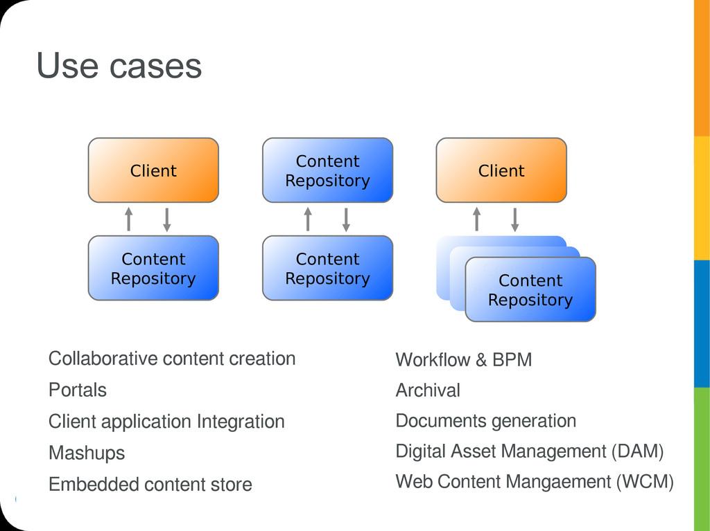 Use cases Collaborative content creation Portal...