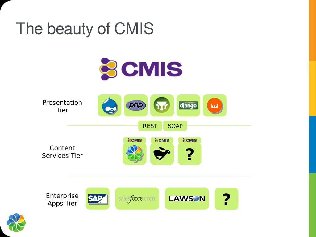 The beauty of CMIS ? Presentation Tier Content ...