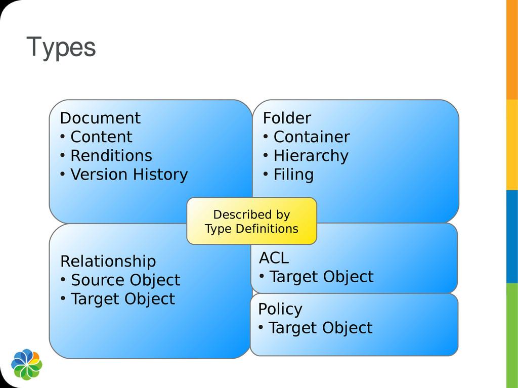Types Document ● Content ● Renditions ● Version...