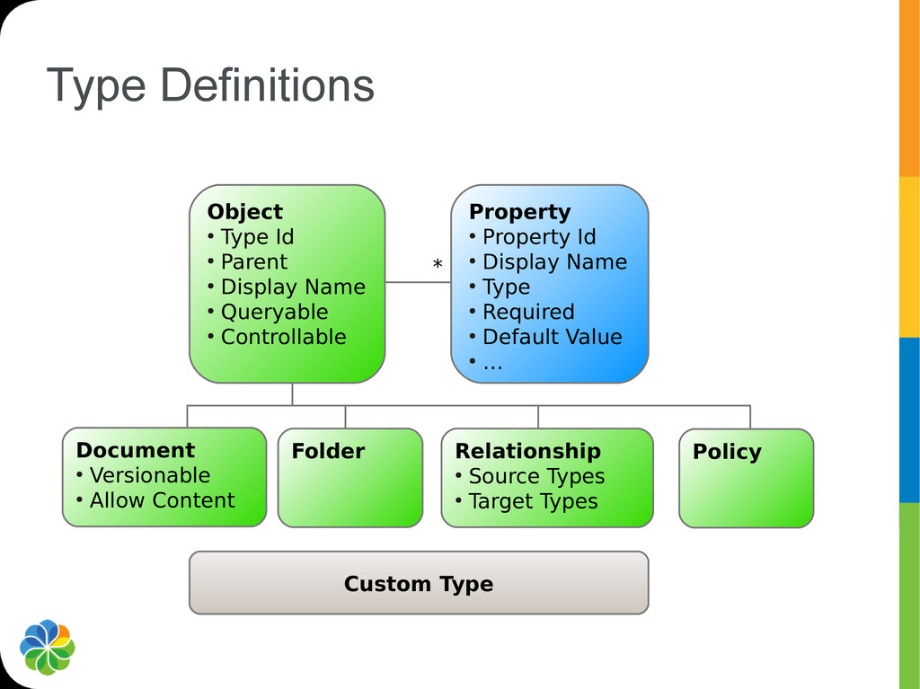 Type Definitions * Custom Type Object ● Type Id...