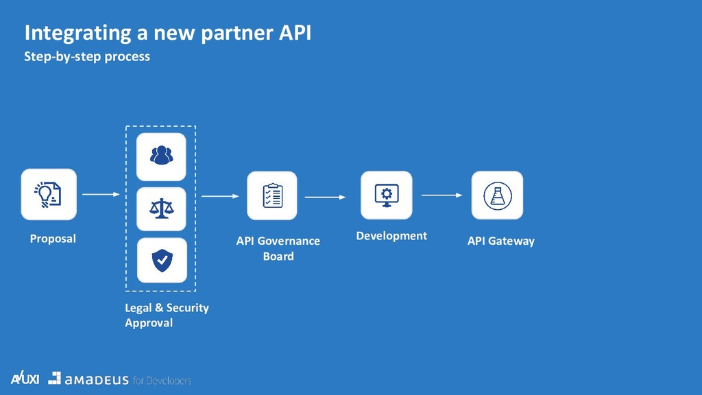 API Gateway Step-by-step process Integrating a ...