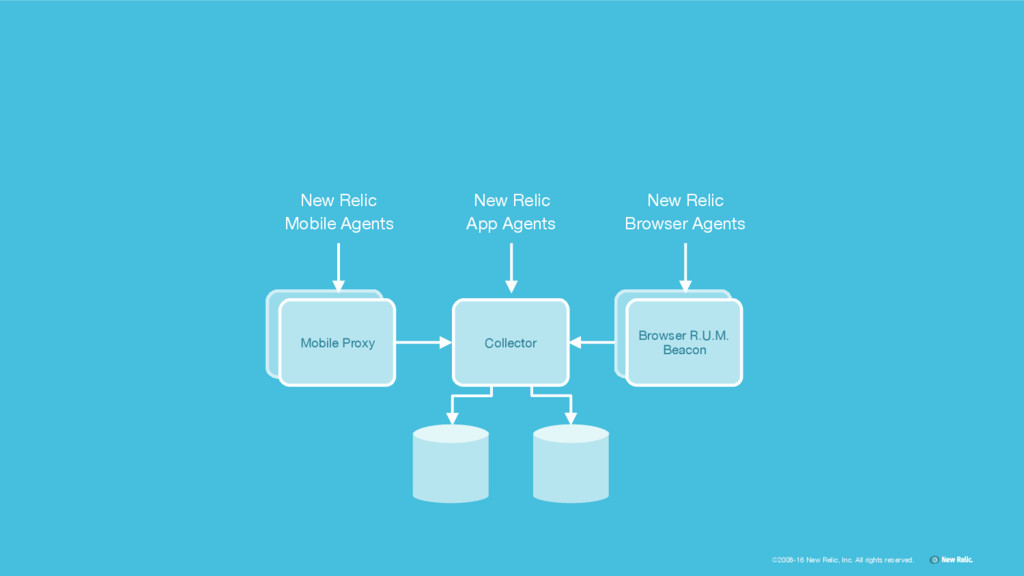 ©2008-16 New Relic, Inc. All rights reserved. C...