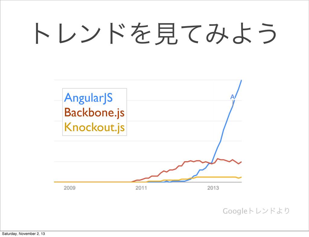 τϨϯυΛݟͯΈΑ͏ AngularJS Backbone.js Knockout.js Go...
