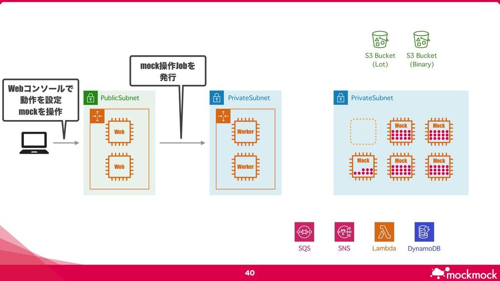 PublicSubnet PrivateSubnet DynamoDB Lambda...