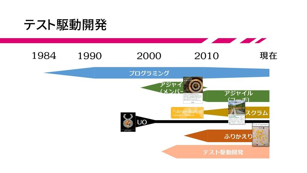 テスト駆動開発 1984 現在 1990 2000 2010 アジャイル (コーチ) アジャイ...