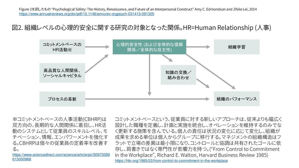 ※コミットメントベースの人事活動(CBHRP)は 双方向の、長期的な人間関係に着目し、HR活 ...