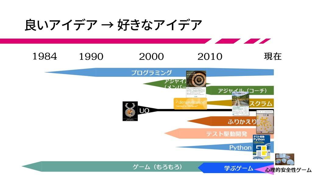 良いアイデア → 好きなアイデア 1984 現在 1990 2000 2010 アジャイル (...