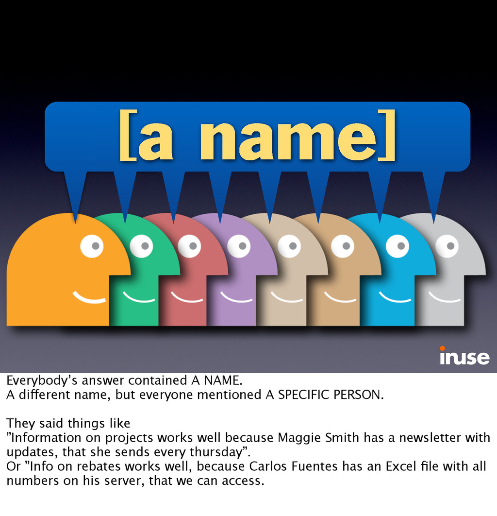 [a name] Everybody's answer contained A NAME. A...