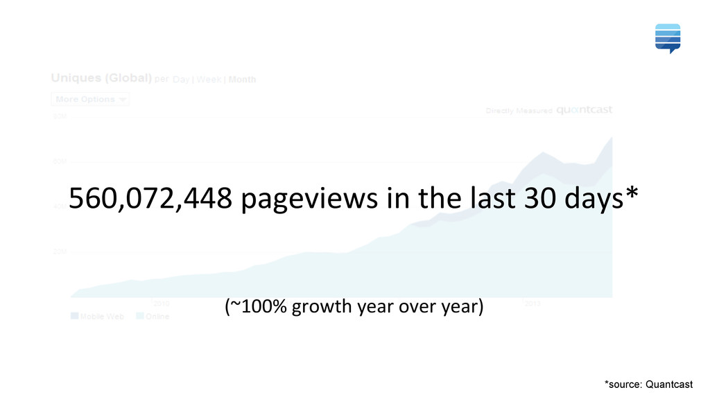 560,072,448 pageviews in the last...