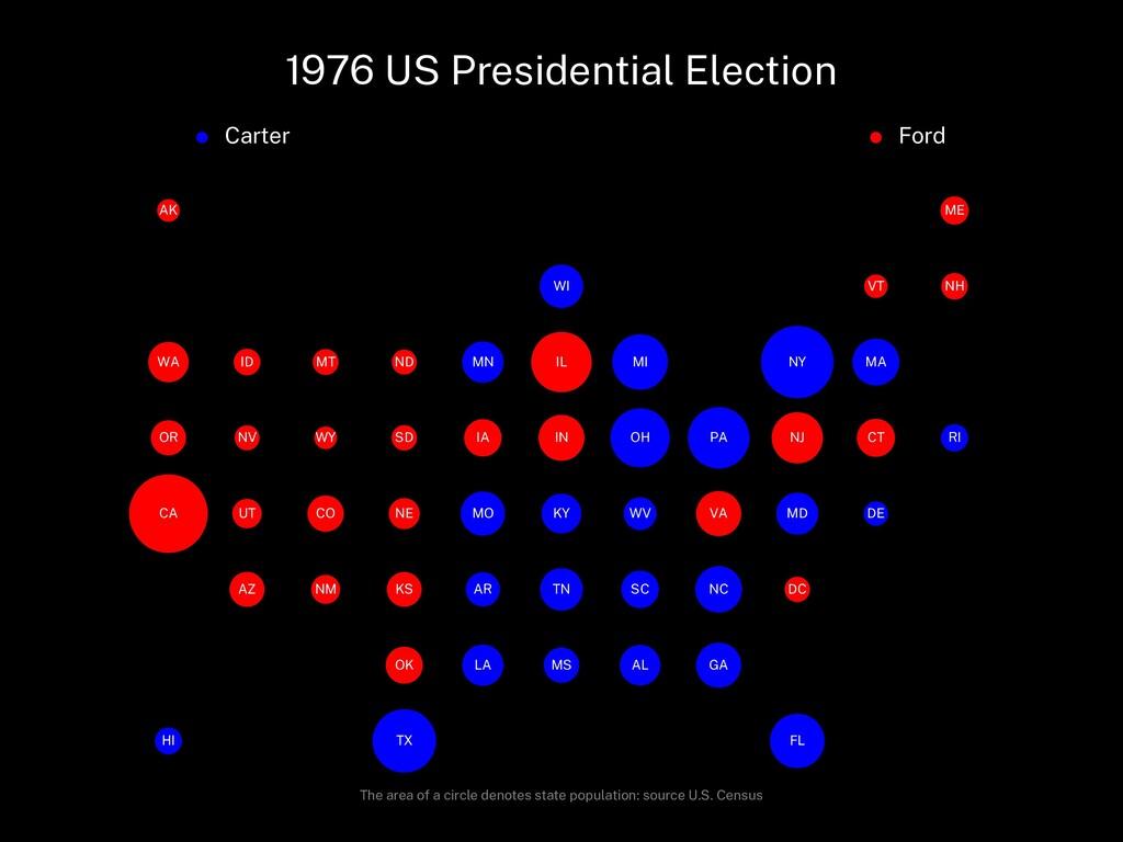 1976 US Presidential Election Carter Ford AL AK...