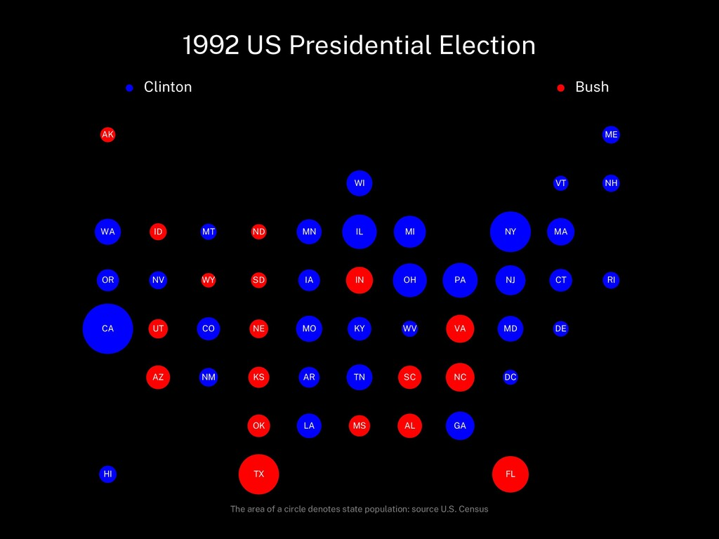 1992 US Presidential Election Clinton Bush AL A...