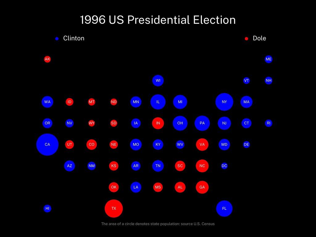 1996 US Presidential Election Clinton Dole AL A...