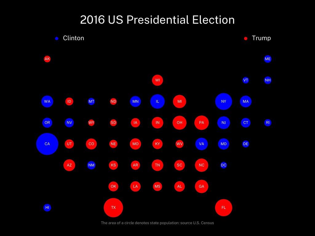 2016 US Presidential Election Clinton Trump AL ...