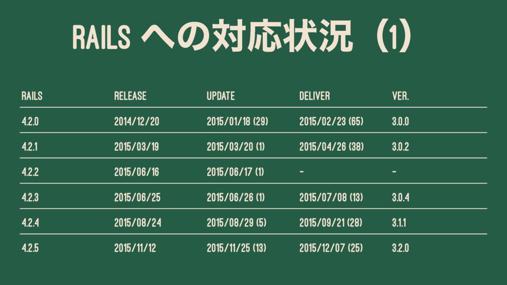 RAILS ͷରԠঢ়گʢ1ʣ Rails Release Update Deliver Ve...