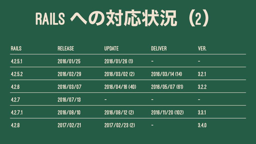 RAILS ͷରԠঢ়گʢ2ʣ Rails Release Update Deliver Ve...