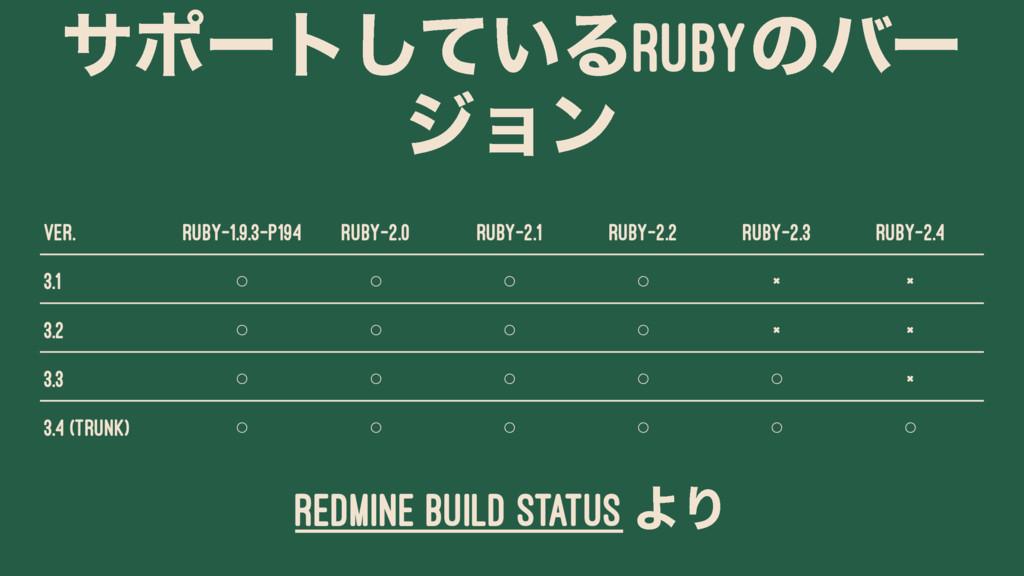 αϙʔτ͍ͯ͠ΔRUBYͷόʔ δϣϯ Ver. ruby-1.9.3-p194 ruby-2...