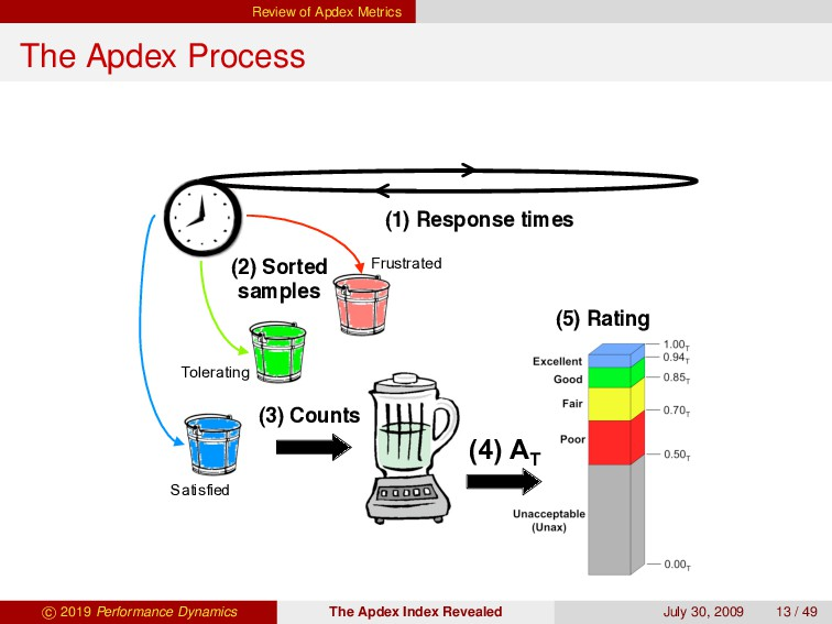 Review of Apdex Metrics The Apdex Process (2) S...