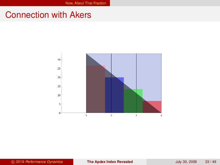 Now, About That Fraction Connection with Akers ...