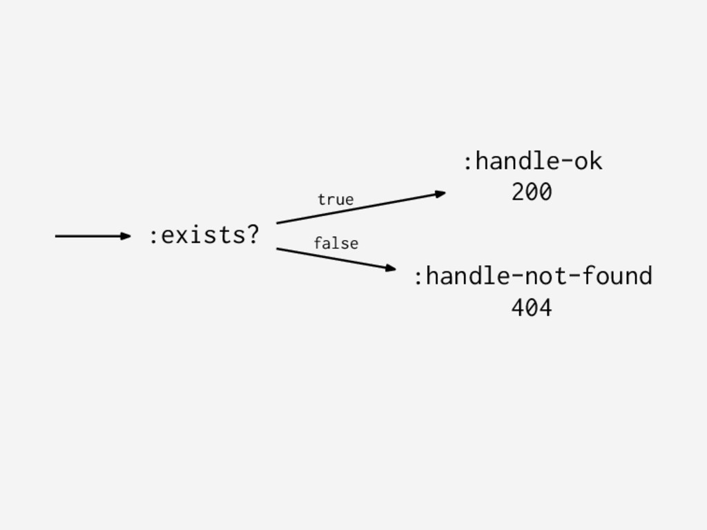 :exists? :handle-ok 200 true :handle-not-found ...