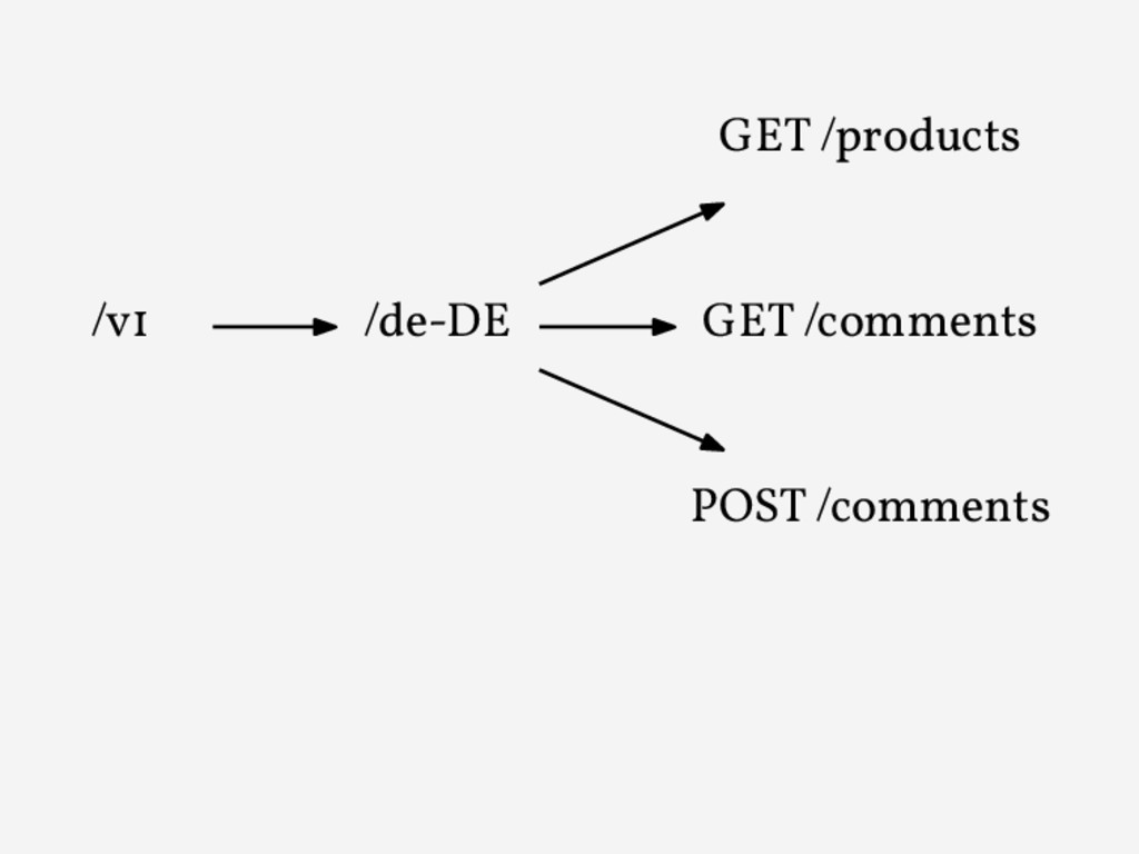 /v1 /de-DE GET /products GET /comments POST /co...